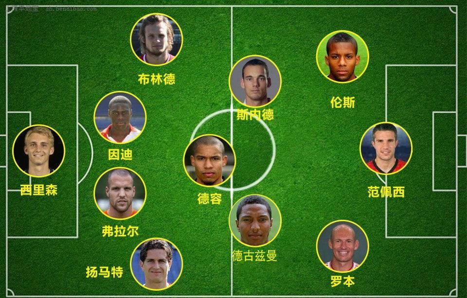 2014韩国国家队阵容_2014世界杯荷兰队主力阵容:11人首发名单 - 上海本地宝
