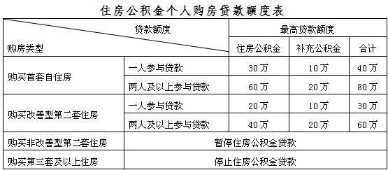 上海住房公积金一手房贷款额度