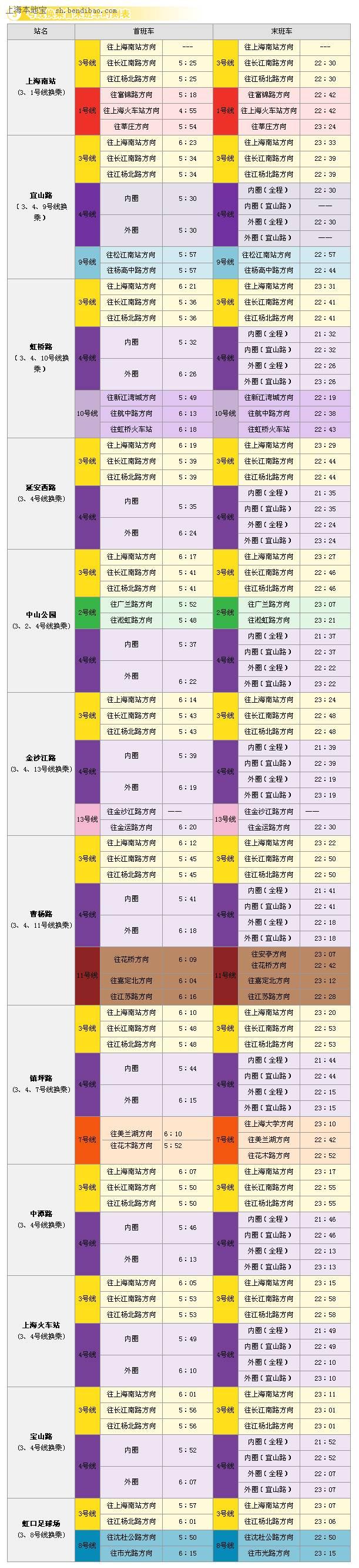 上海地铁3号线末班车时刻表及换乘站末班车