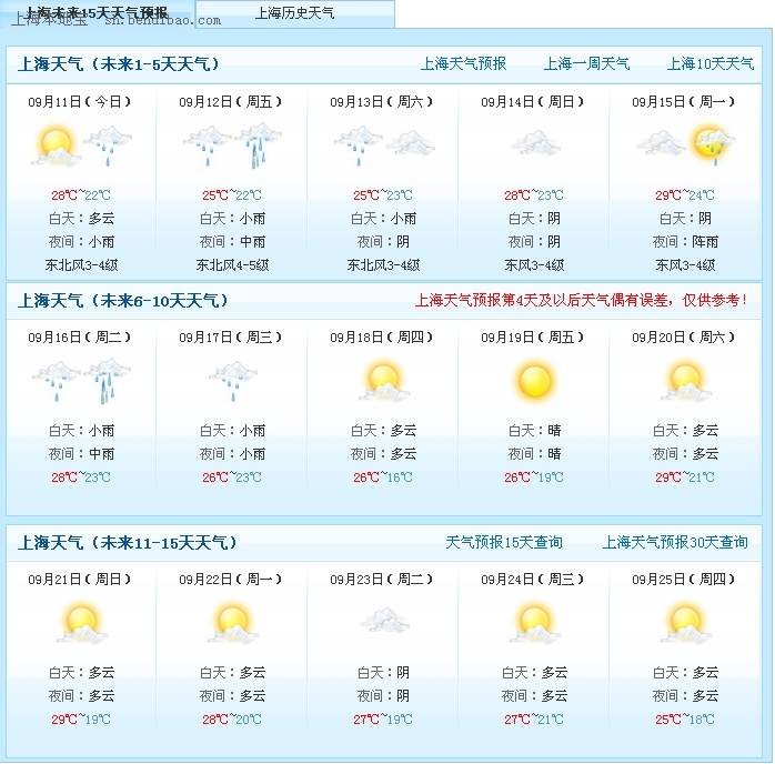 2014年上海国庆节天气预报