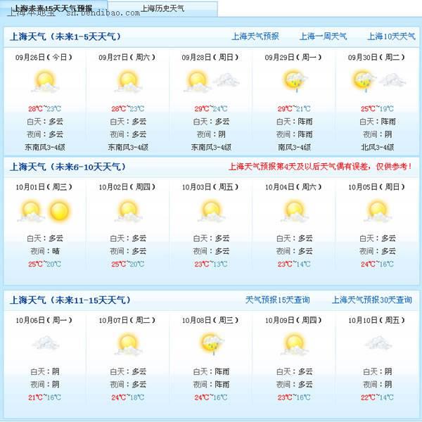 2014年国庆节上海天气预报