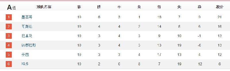 世预赛各大赛区积分榜,23队晋级世界杯,12个附加赛球队产生