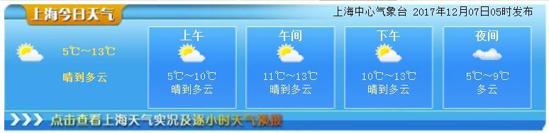 12月7日上海天气预报:晴到多云 最高13度