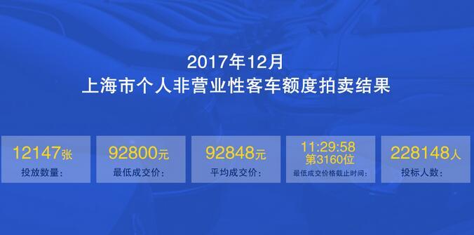 12月上海拍牌结果公布:中标率5.3%