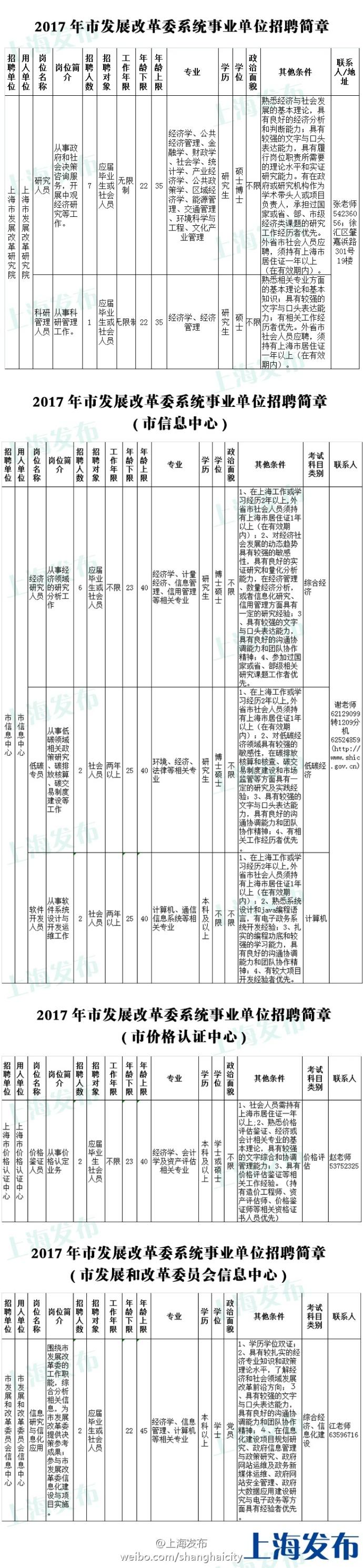 上海发改委系统事业单位拟招22名工作人员 报名启动