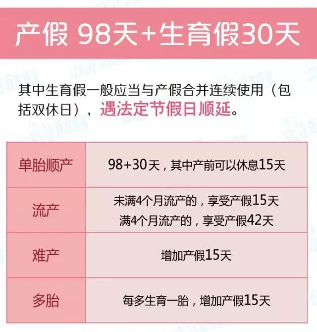 2018上海产假有多少天?