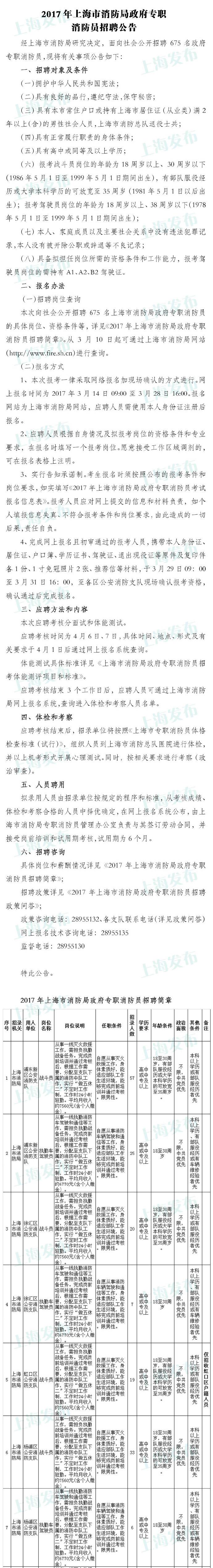 上海消防局公开招聘675名政府专职消防员