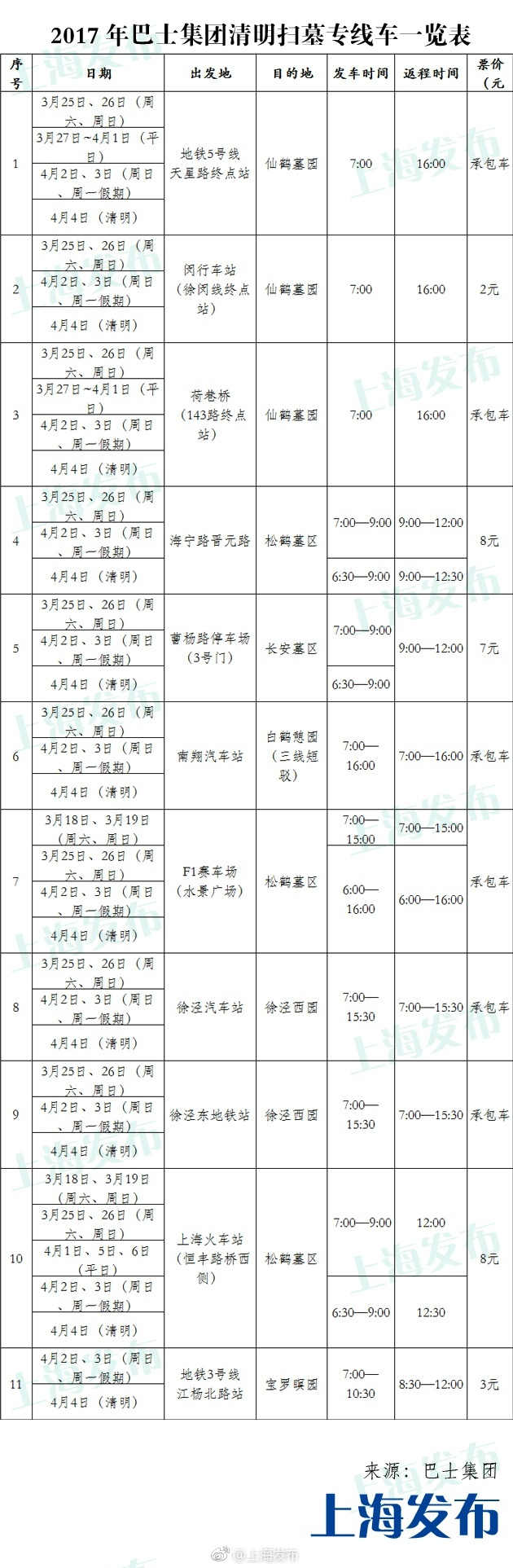 2017清明节 上海将开通11条扫墓公交专线