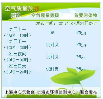3月21日上海天气预报:多云 阳光逗留一天 明天有雨