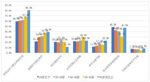 上海共享单车态度调查:三成市民认为扰乱秩序