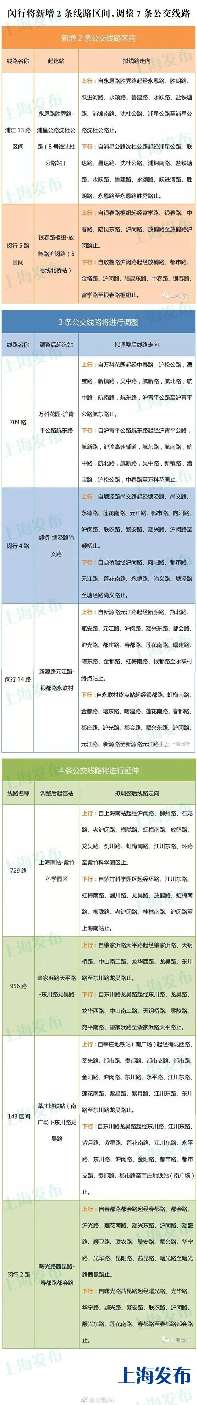 上海闵行新增2条区间线 7条公交线路调整