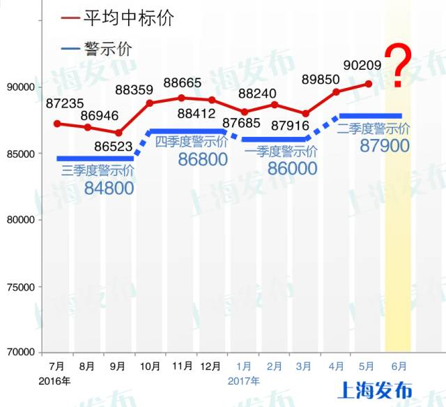 2017年6月上海拍牌:个人额度10312辆 警示价87900元