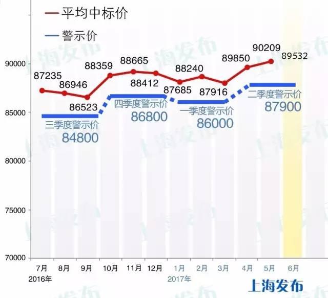 2017年6月沪牌拍牌结果公布:中标率4.2% 最低89400元