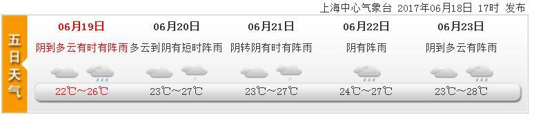 6月19日上海天气预报:阴到多云有时阵雨 最高26度