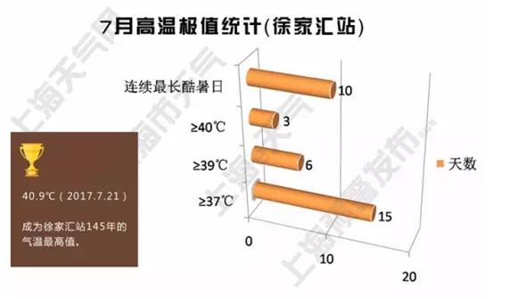 """2017第9号台风""""远程助攻"""" 申城月底将降温"""