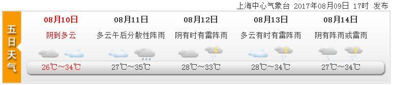高温渐渐远离:申城未来一周不会出现3天以上持续高温