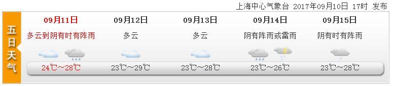 9月11日上海天气预报:多云到阴有时阵雨 出门记得带伞