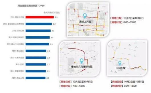 2017国庆出行十大拥堵路段,景区揣摩 尽管避开这些拥堵点