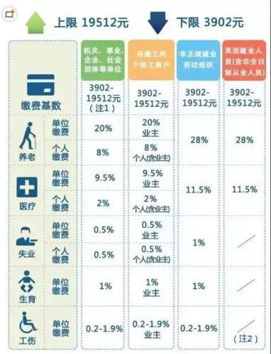上海人一辈子交五险一金退休能拿多少 算完惊呆