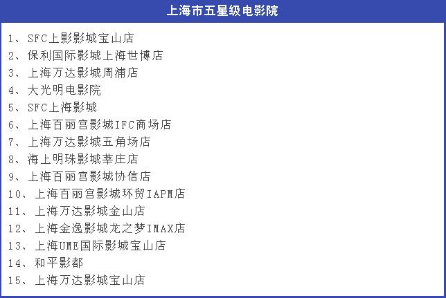 上海电影院星级评定名单出炉 (首批)