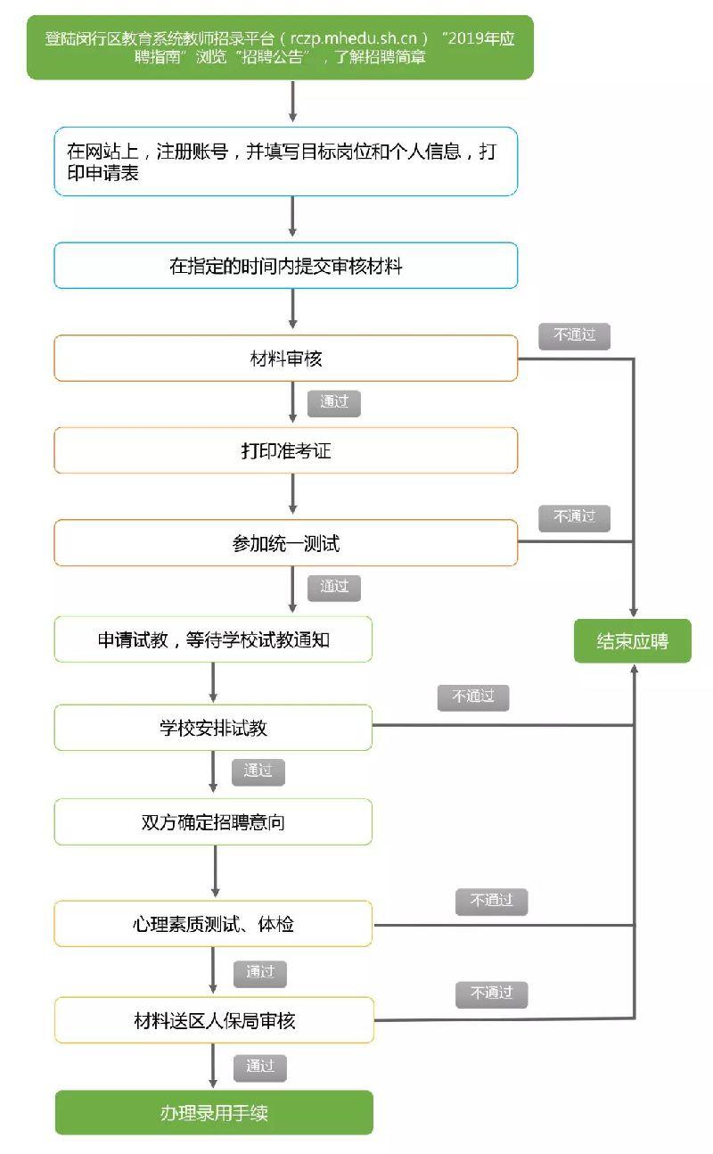 2019年闵行区教师招聘(第一批)报名启动 355岗位等你来