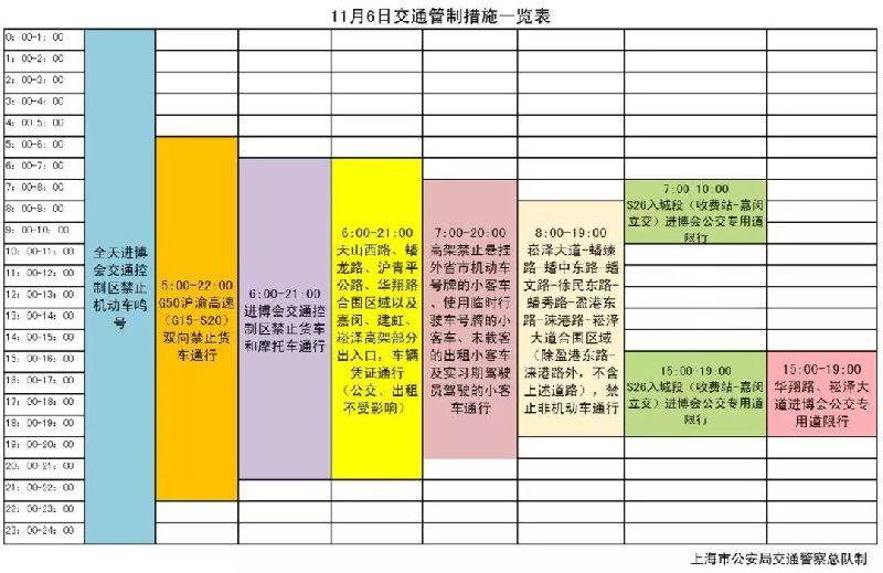 11月6日 上海进博会期间交通管制限行规定