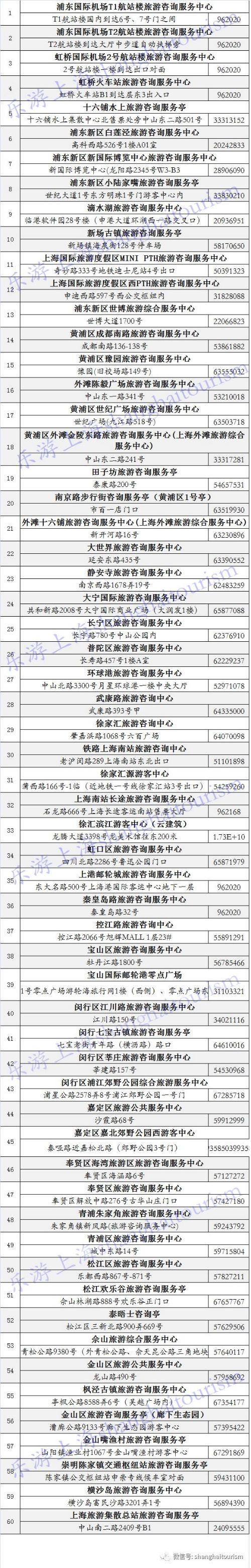 全上海60家旅游咨询服务中心地址&电话一览表