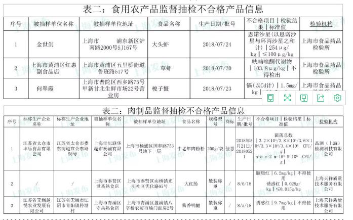上海食药监 785批次食品抽检6批次不合格