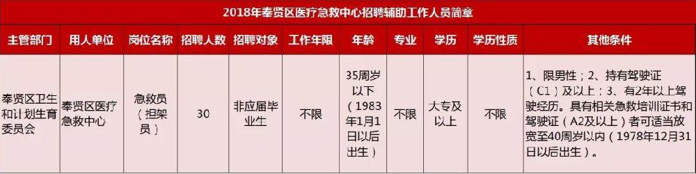 上海奉贤医疗急救中心招聘30名 辅助工作人员