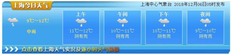12月6日上海天气预报  雨水依旧双休日或有雨雪