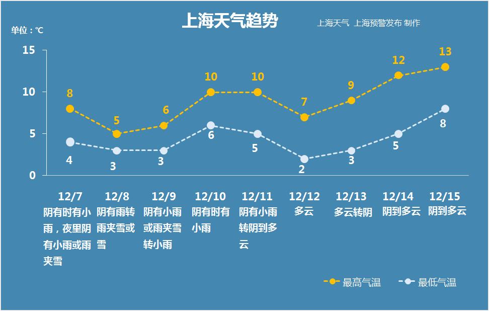 12月7日大雪节气 上海大概率入冬
