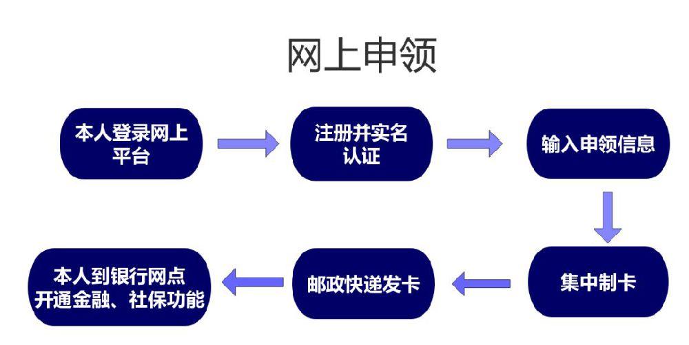 上海第三代社保卡怎么領 有哪些方式可以領?