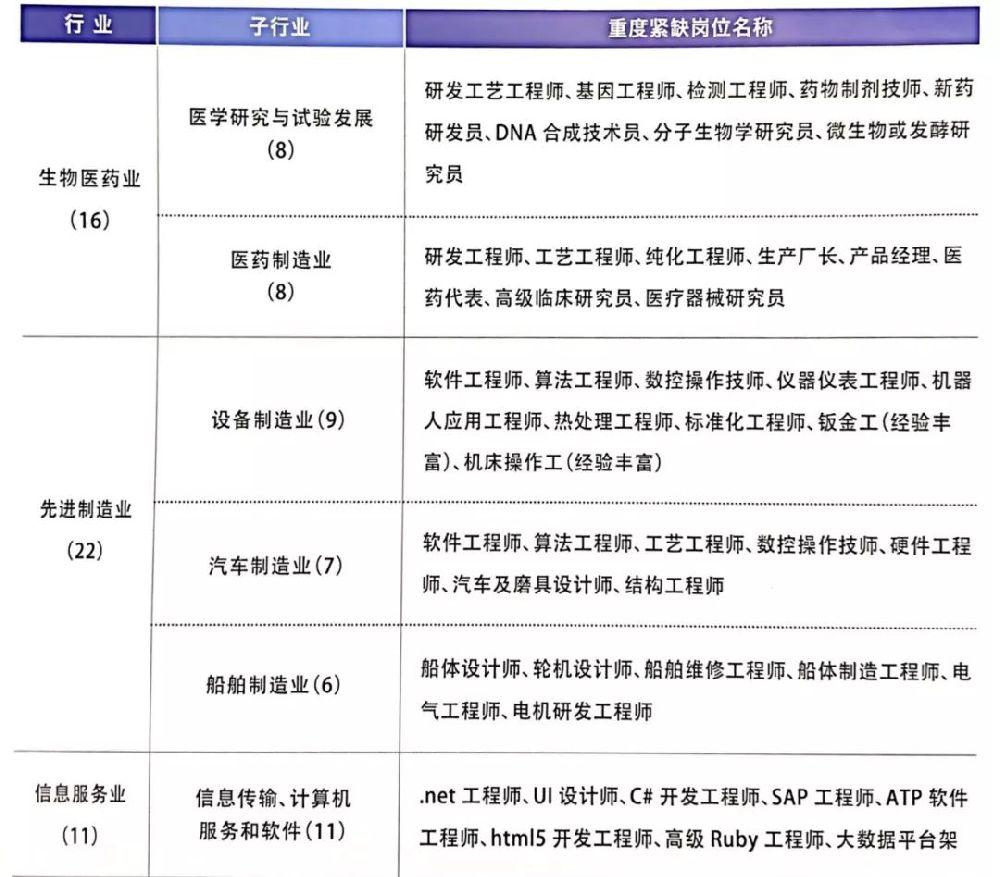浦东新区2018年人才紧缺指数报告发布 你是紧缺型人才吗?