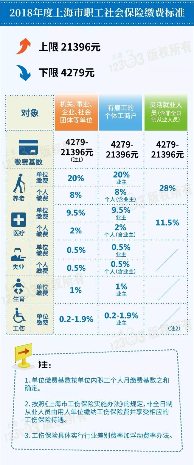 上海市职工最低工资_2019年上海社保缴费基数下限是多少? - 上海本地宝