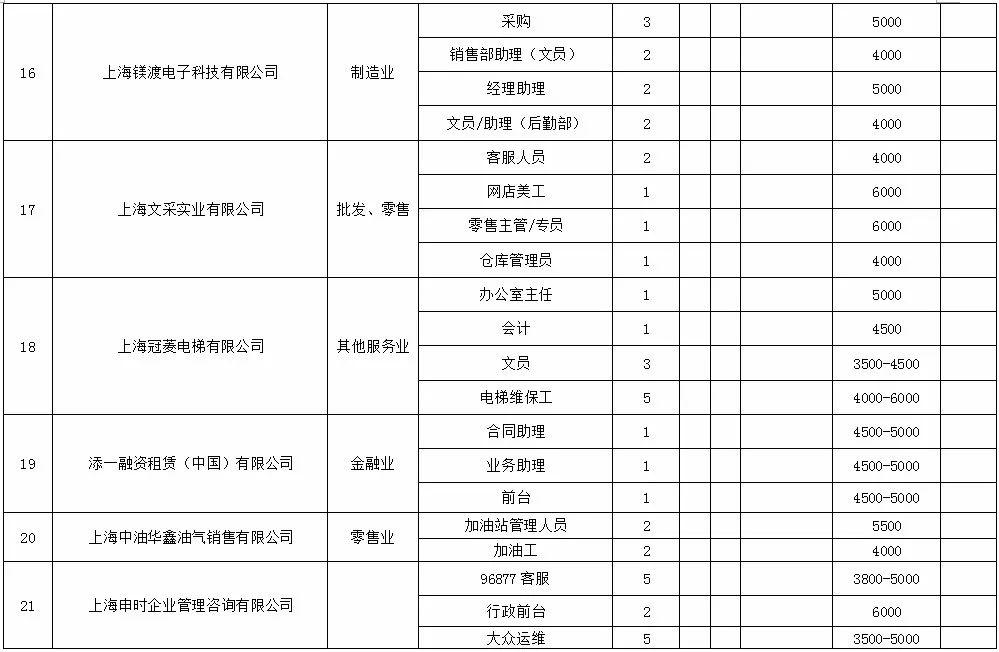 2018静安区总工会春季招聘会5月13日举行 150个岗位等你来