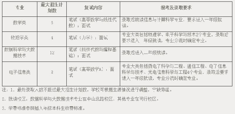 上海12所高校插班生招生简章全部公布 5月14日起报名