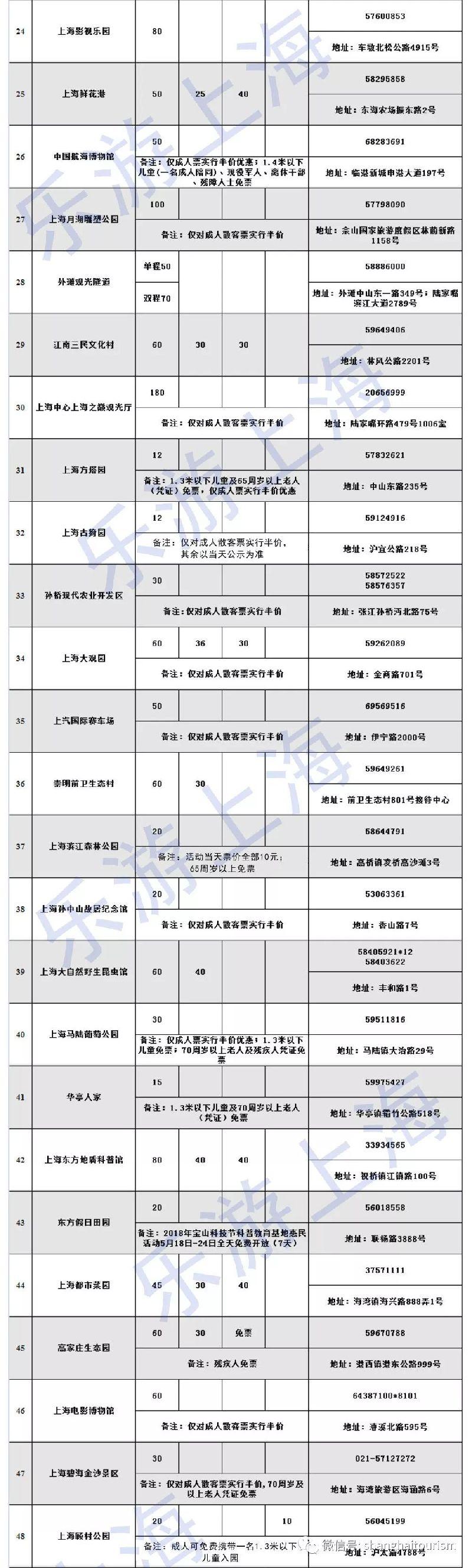2018中国旅游日上海65家景点半价