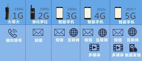 5.17世界电信日两大关注点:流量资费降了吗? 5G离我们有多远