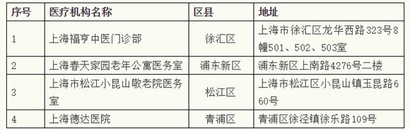 上海拟新增4家医保定点医疗机构|附地址详情