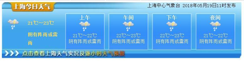 5月19日上海天气网:阴有阵雨 最高23度