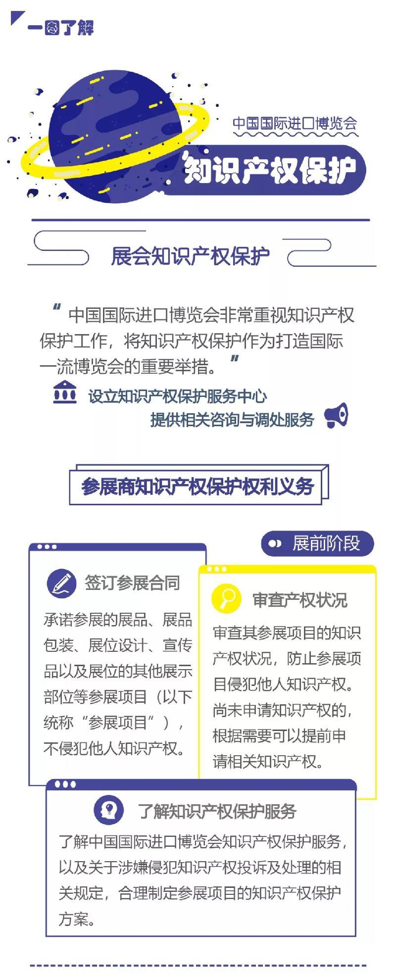 一图看懂中国进口博览会知识产权保护