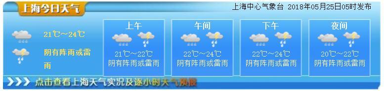 5月25日上海天气预报:雷电+大风+暴雨 出门注意安全