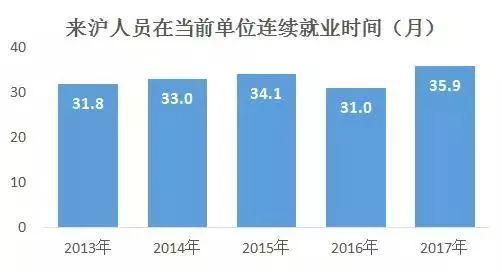 人社局发布来沪人员就业状况报告:学历提升  月均5536元