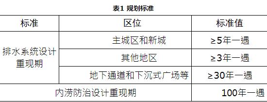 避免暴雨看海 沪两部门发布上海市城镇雨水排水规划公示