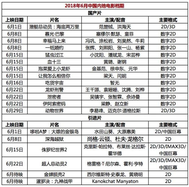 2018年6月电影上映时间表 6月电影档期