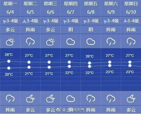 上海将开启持续阴雨模式 气象台:暂不入梅