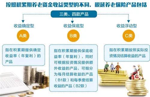 上海税延型养老保险即日起可以购买 详细购买流程解读