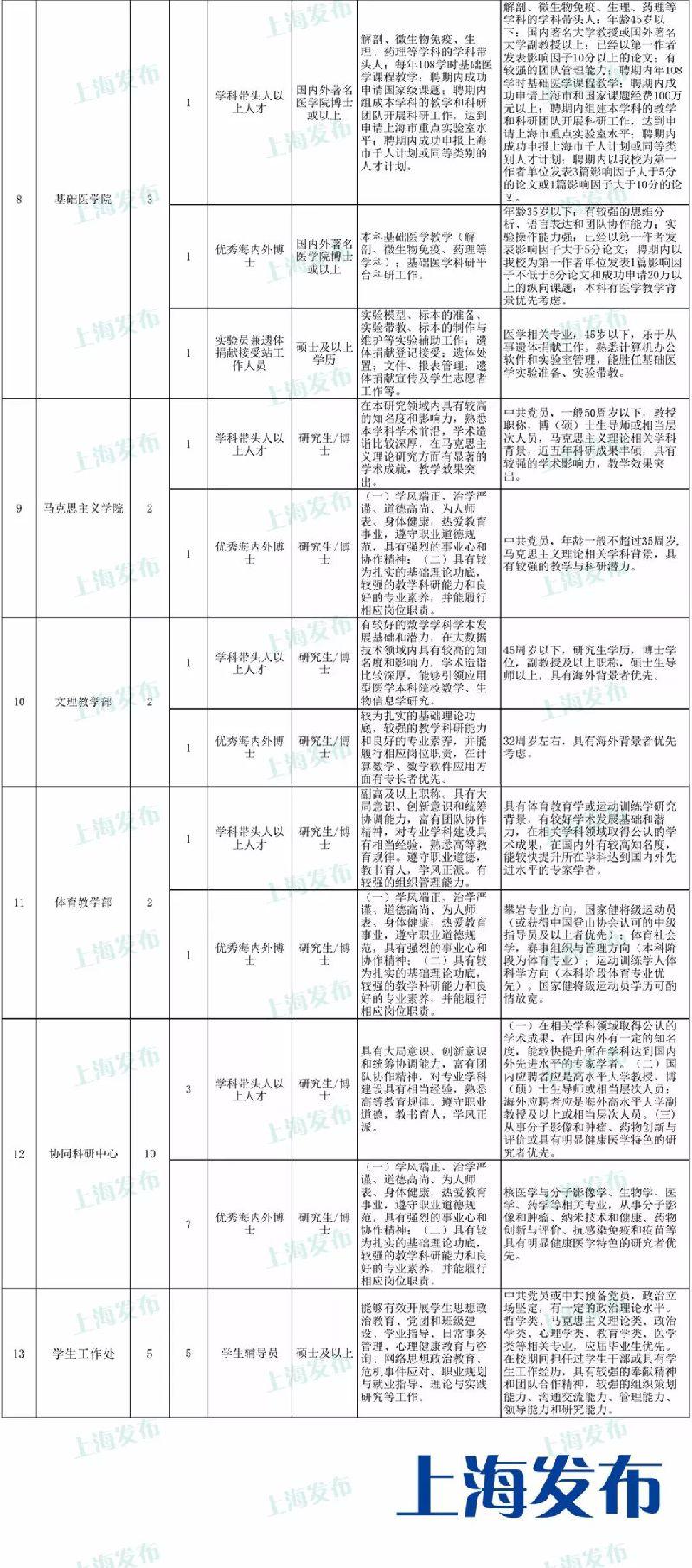 上海健康医学院招聘90名工作人员 即日起报名