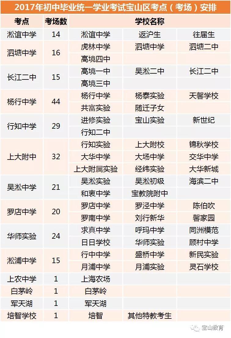 2018上海中考宝山区考点分布