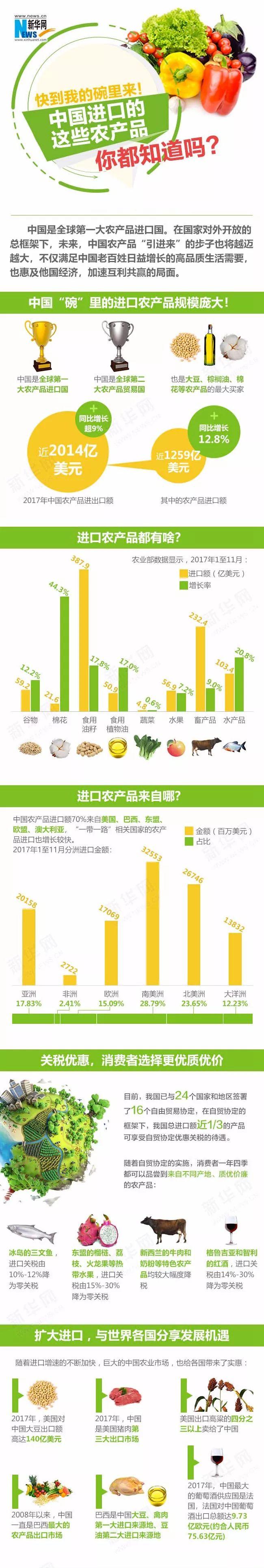 2018中国进口博览会进口农产品种类